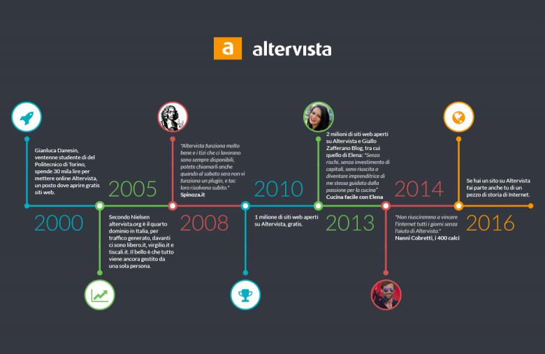 Altervista nella storia del web italiano