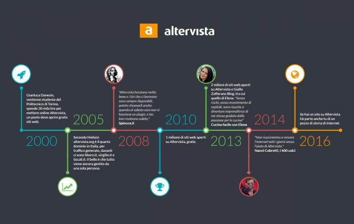 Storia del web italiano, Altervista